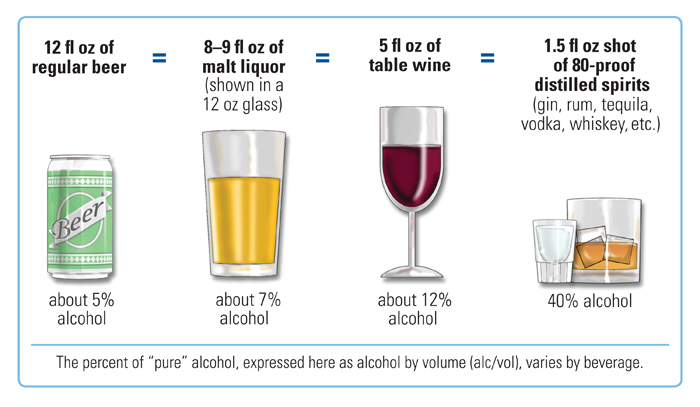 Alcohol equivalents: Beer, wine, liquor, and distilled alcohol